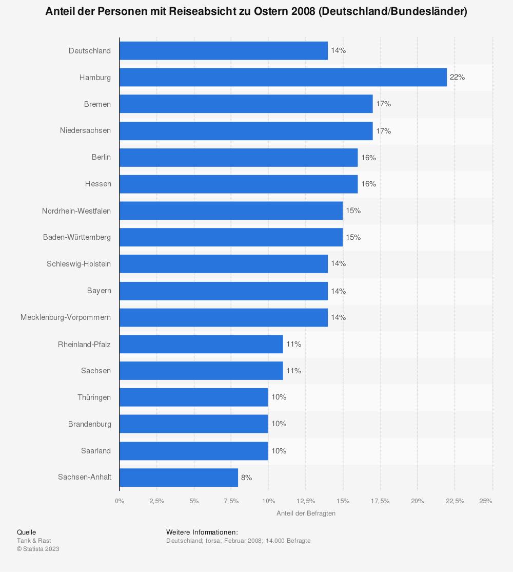 Statistik: Anteil der Personen mit Reiseabsicht zu Ostern 2008 (Deutschland/Bundesländer) | Statista