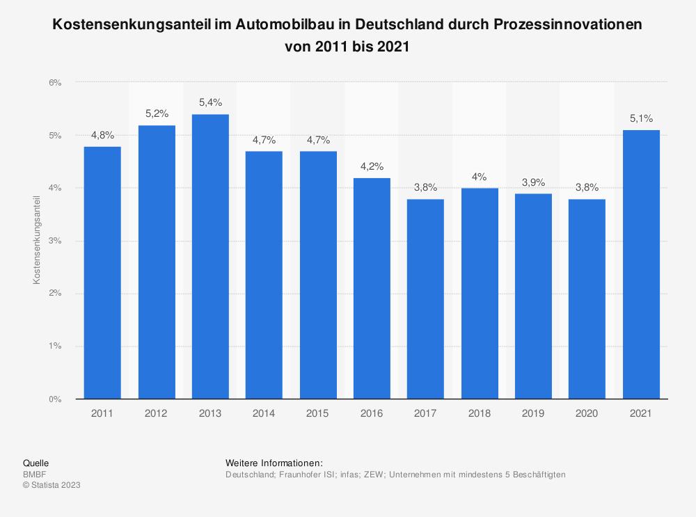 Statistik: Kostensenkungsanteil im Automobilbau in Deutschland durch Prozessinnovationen von 2008 bis 2016 | Statista