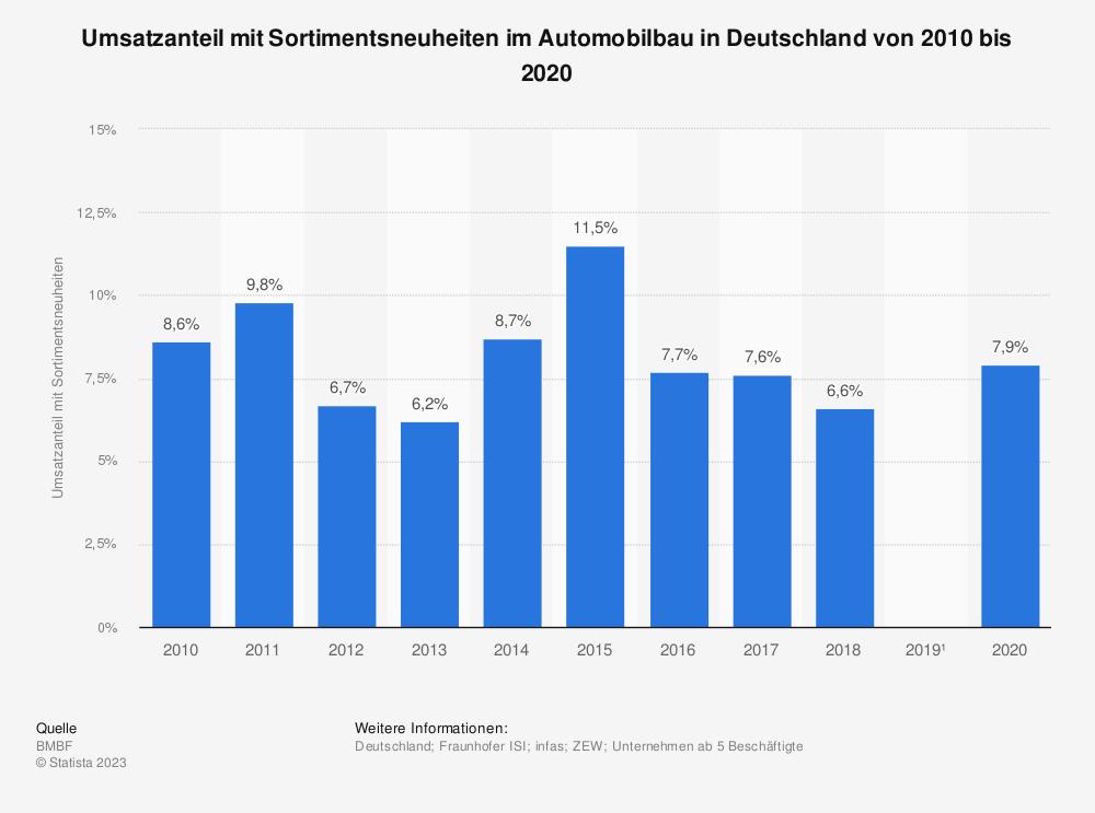 Statistik: Umsatzanteil mit Sortimentsneuheiten im Automobilbau in Deutschland in den Jahren 2008 bis 2017 | Statista