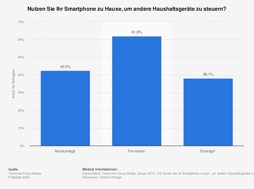 Statistik: Nutzen Sie Ihr Smartphone zu Hause, um andere Haushaltsgeräte zu steuern? | Statista