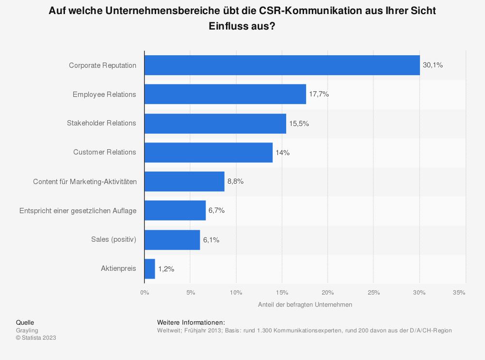 Umfrage zum Einfluss der CSR-Kommunikation auf Unternehmensbereiche 2013