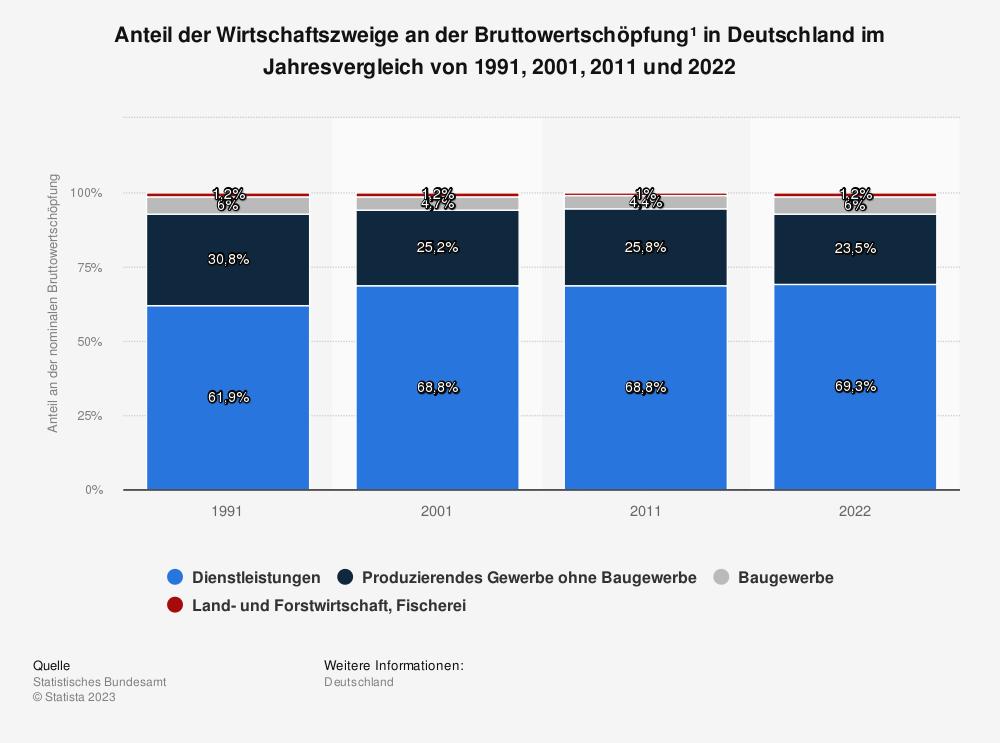 Statistik: Anteil der Wirtschaftszweige an der Bruttowertschöpfung* in Deutschland im Jahresvergleich 1991 und 2018 | Statista