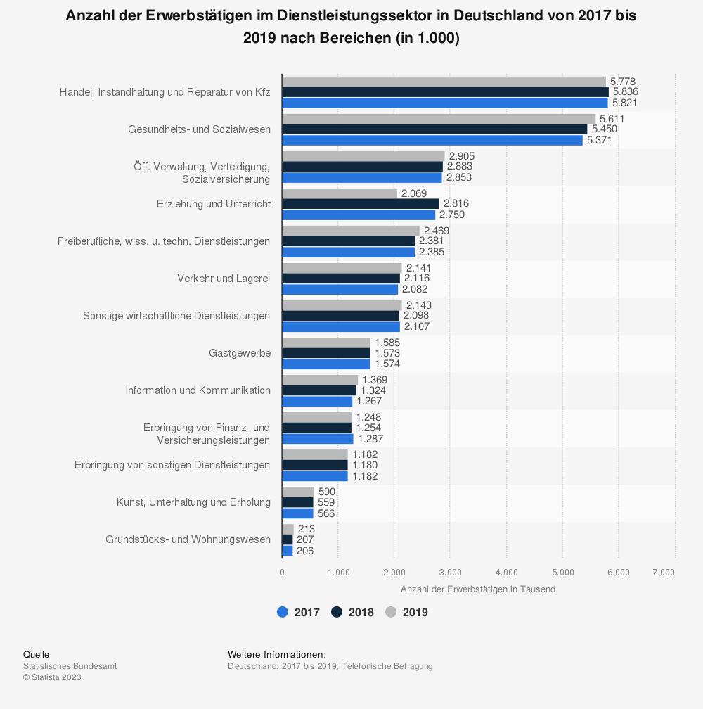 Statistik: Anzahl der Erwerbstätigen im Dienstleistungssektor in Deutschland von 2015 bis 2017 nach Bereichen (in 1.000) | Statista