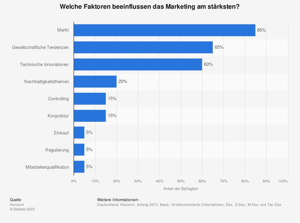 Statistik: Welche Faktoren beeinflussen das Marketing am stärksten? | Statista