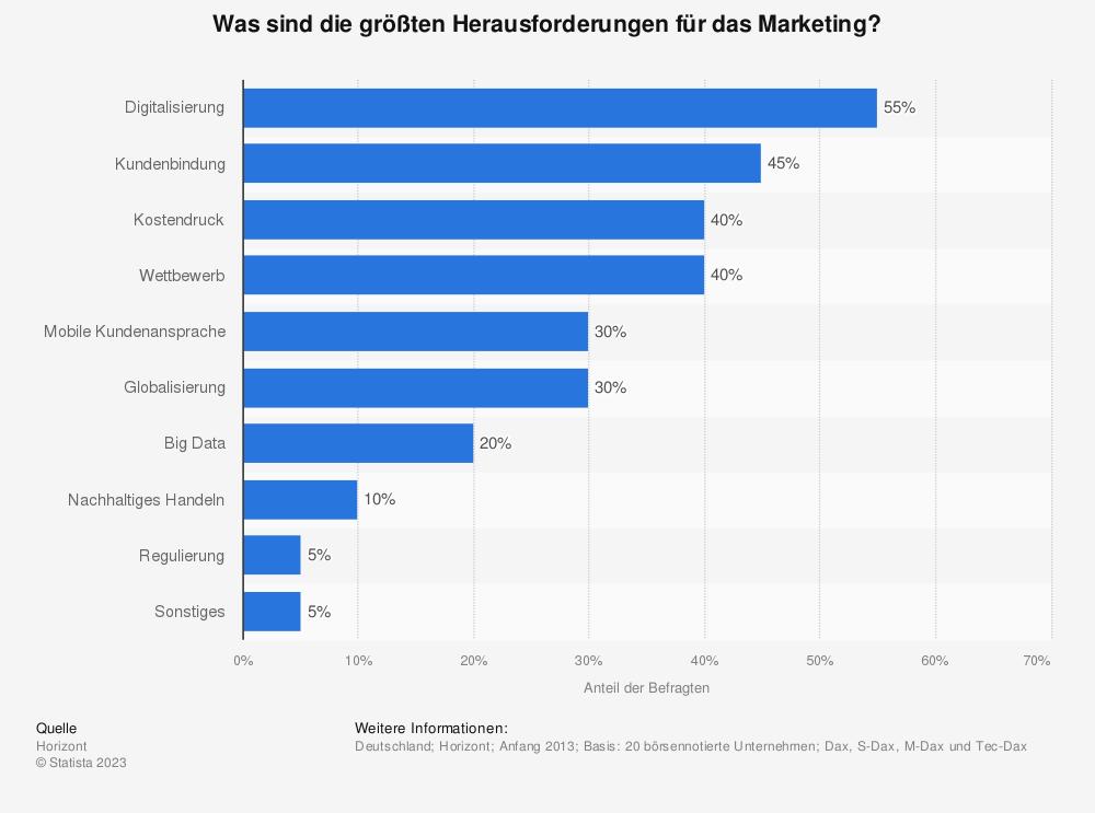 Statistik: Was sind die größten Herausforderungen für das Marketing? | Statista