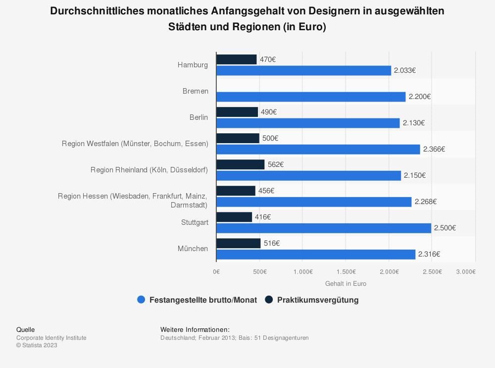 Statistik: Durchschnittliches monatliches Anfangsgehalt von Designern in ausgewählten Städten und Regionen (in Euro) | Statista