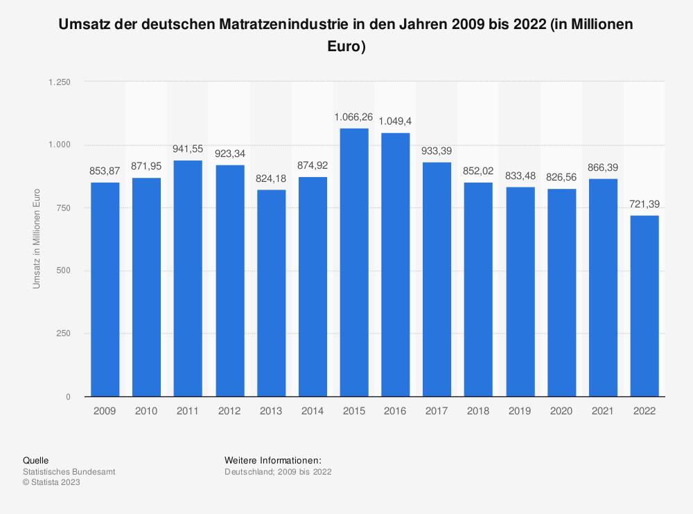 Statistik: Umsatz der deutschen Matratzenindustrie in den Jahren 2008 bis 2018 (in Millionen Euro) | Statista