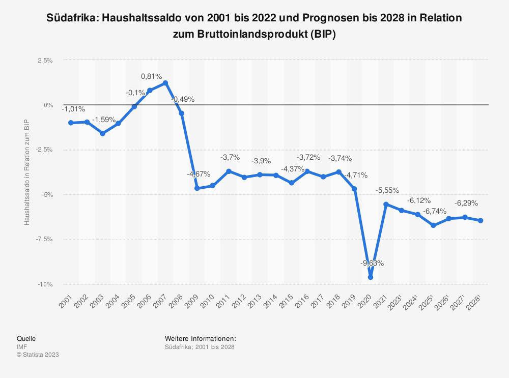 Statistik: Südafrika: Haushaltssaldo von 2000 bis 2018 und Prognosen bis 2024 in Relation zum Bruttoinlandsprodukt (BIP) | Statista