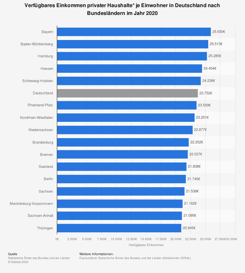 Statistik: Verfügbares Einkommen privater Haushalte* je Einwohner in Deutschland nach Bundesländern im Jahr 2017 | Statista