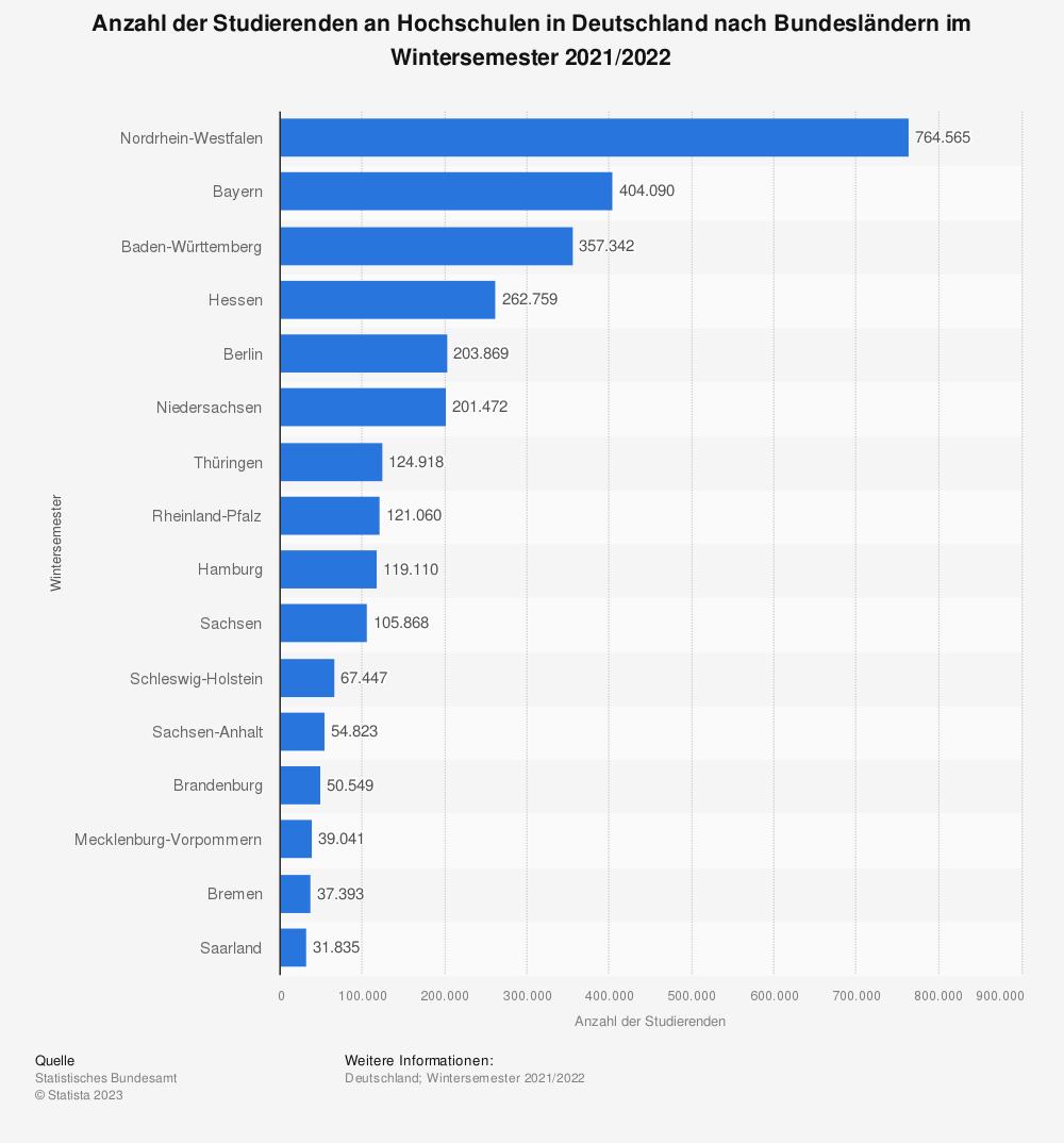 Statistik: Anzahl der Studierenden an Hochschulen in Deutschland nach Bundesländern im Wintersemester 2020/2021* | Statista