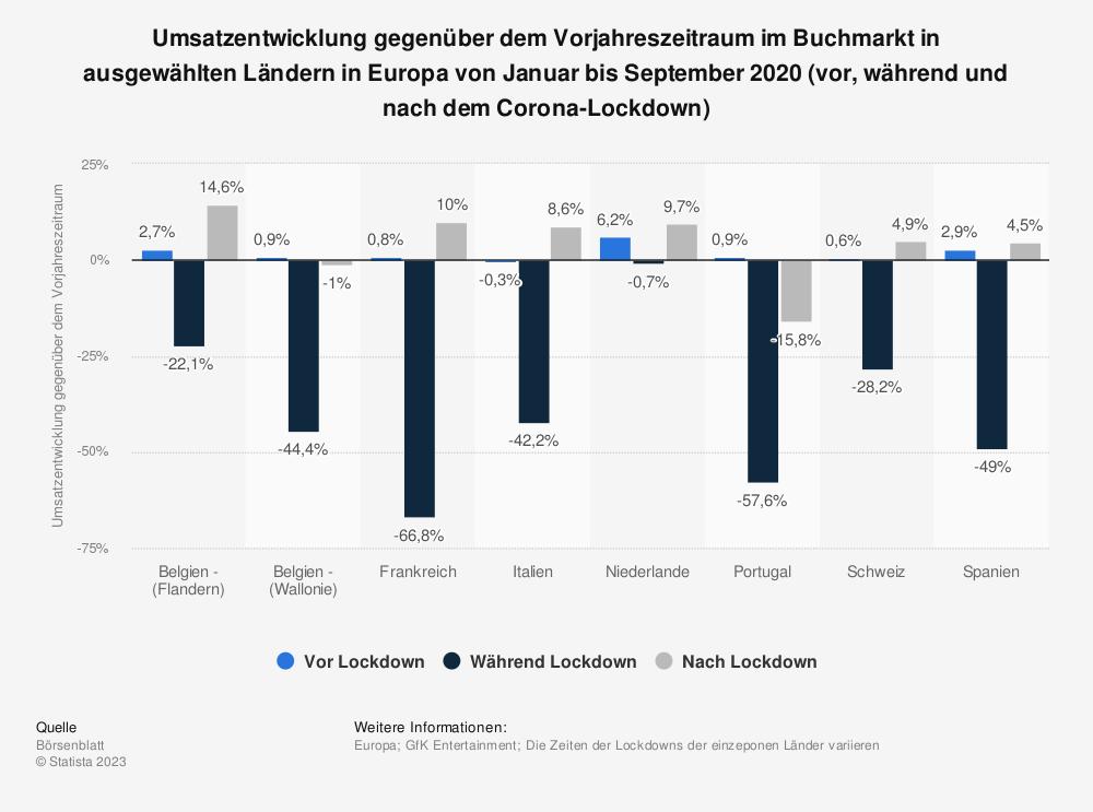 Statistik: Umsatzentwicklung gegenüber dem Vorjahreszeitraum im Buchmarkt in ausgewählten Ländern in Europa von Januar bis September 2020 (vor, während und nach dem Corona-Lockdown) | Statista