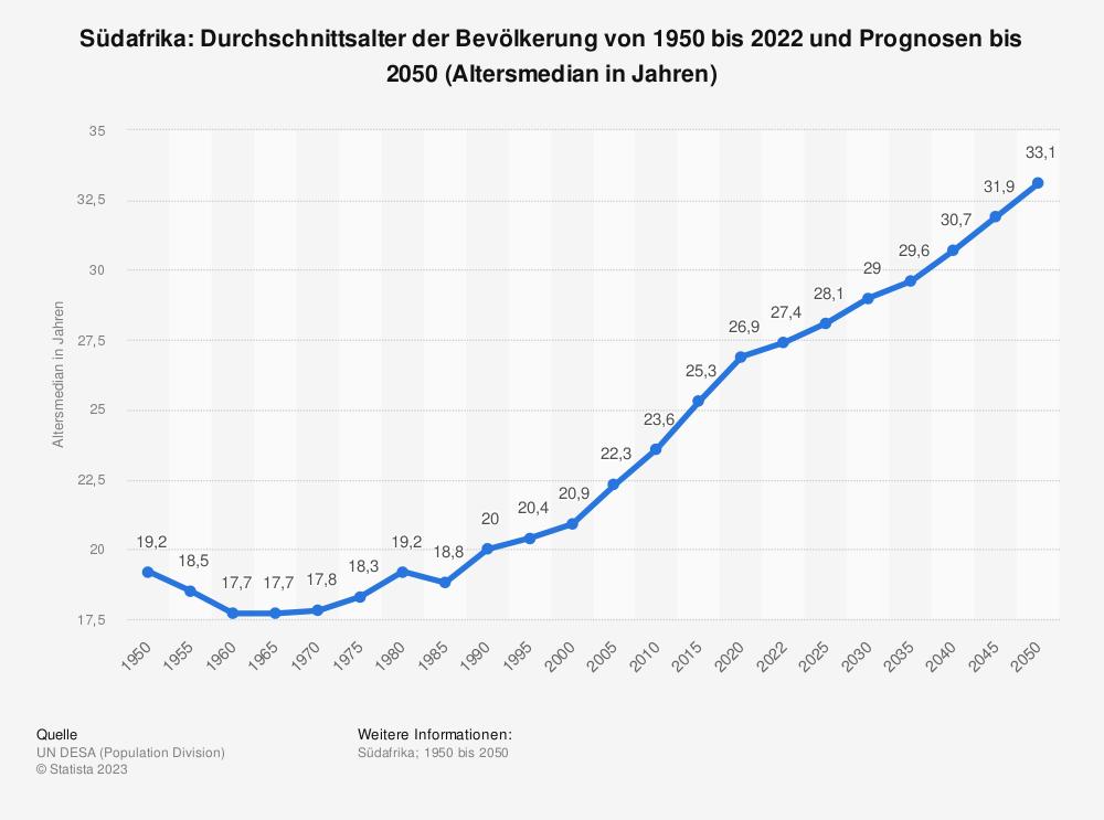 Statistik: Südafrika: Durchschnittsalter der Bevölkerung von 1950 bis 2020 (Altersmedian in Jahren) | Statista