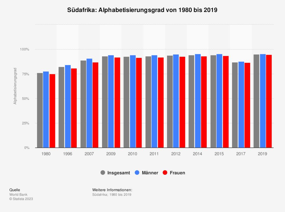 Statistik: Südafrika: Alphabetisierungsgrad von 1980 bis 2015 | Statista