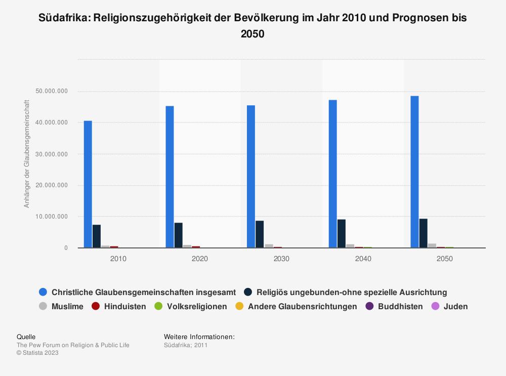 Statistik: Südafrika: Religionszugehörigkeit der Bevölkerung im Jahr 2010 und Prognosen bis 2050 | Statista