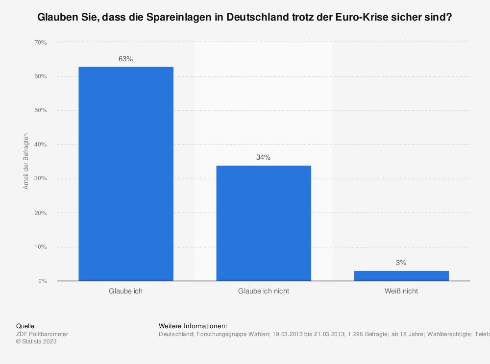 Statistik: Glauben Sie, dass die Spareinlagen in Deutschland trotz der Euro-Krise sicher sind? | Statista