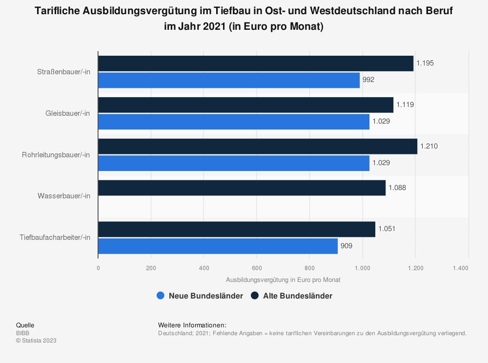 Statistik: Tarifliche Ausbildungsvergütung im Tiefbau in Ost- und Westdeutschland nach Beruf im Jahr 2018 (in Euro pro Monat) | Statista