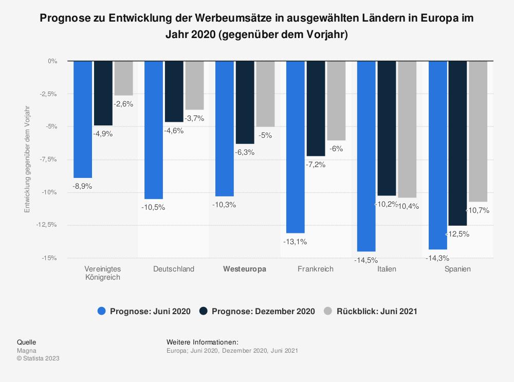 Statistik: Prognose zu Entwicklung der Werbeumsätze in ausgewählten Ländern in Europa im Jahr 2019 (gegenüber dem Vorjahr) | Statista