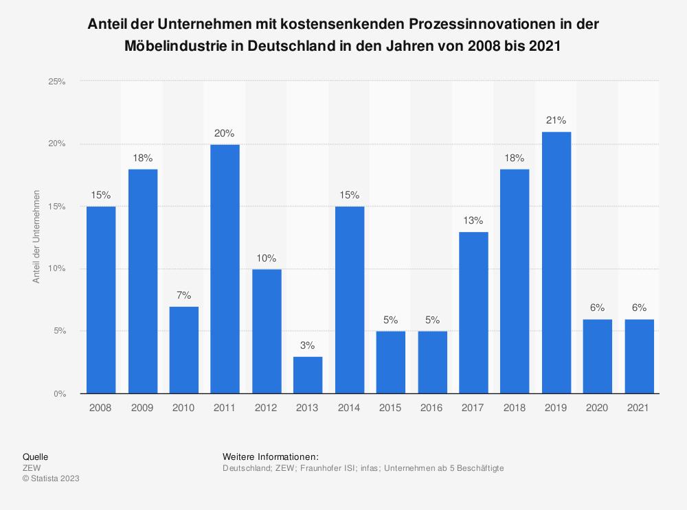 Statistik: Anteil der Unternehmen mit kostensenkenden Prozessinnovationen in der Möbelindustrie in Deutschland in den Jahren von 2008 bis 2018 | Statista