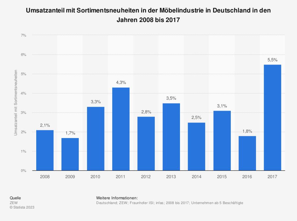 Statistik: Umsatzanteil mit Sortimentsneuheiten in der Möbelindustrie in Deutschland in den Jahren 2008 bis 2017 | Statista
