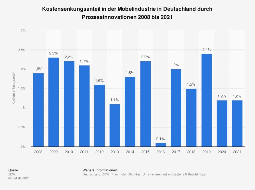Statistik: Kostensenkungsanteil in der Möbelindustrie in Deutschland durch Prozessinnovationen 2008 bis 2019 | Statista