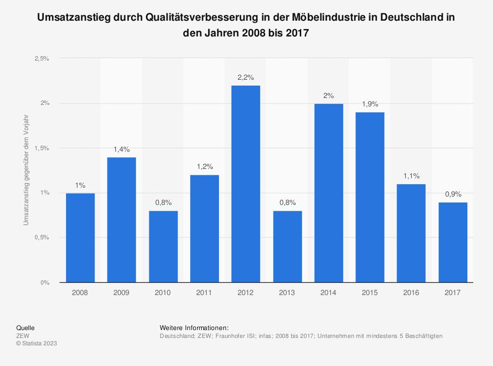 Statistik: Umsatzanstieg durch Qualitätsverbesserung in der Möbelindustrie in Deutschland in den Jahren 2008 bis 2017 | Statista