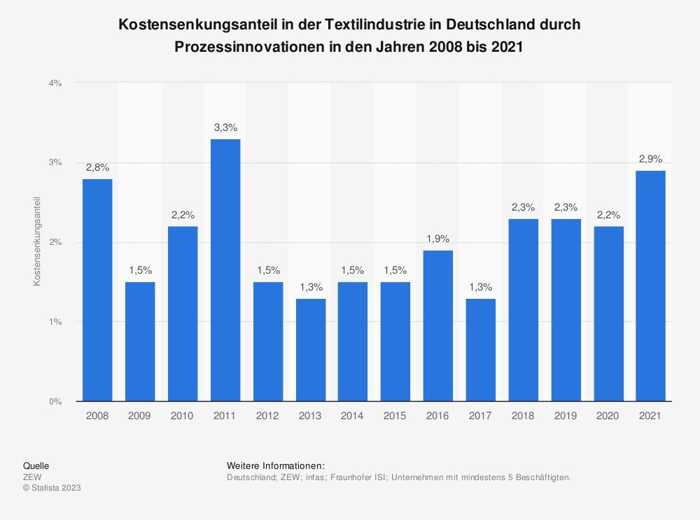 Statistik: Kostensenkungsanteil in der Textilindustrie in Deutschland durch Prozessinnovationen in den Jahren 2008 bis 2017 | Statista
