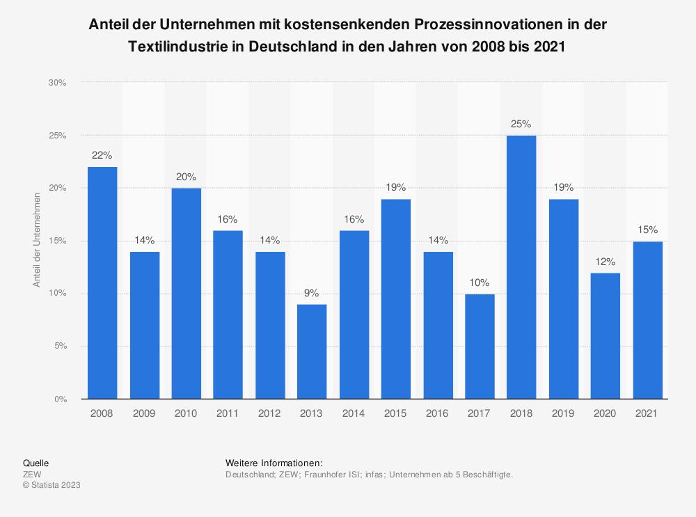 Statistik: Anteil der Unternehmen mit kostensenkenden Prozessinnovationen in der Textilindustrie in Deutschland in den Jahren von 2008 bis 2017 | Statista