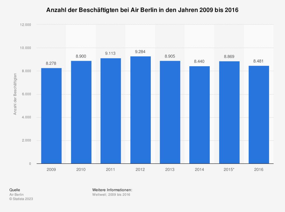 Statistik: Anzahl der Beschäftigten bei Air Berlin in den Jahren 2009 bis 2016 | Statista