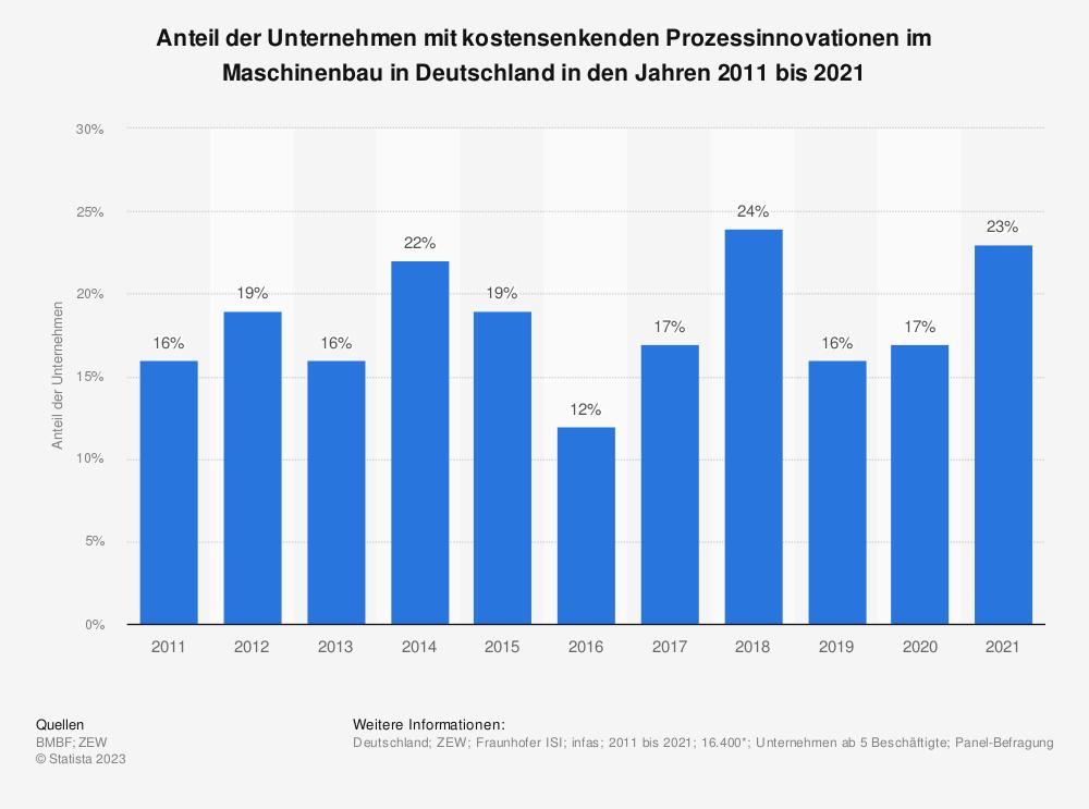 Statistik: Anteil der Unternehmen mit kostensenkenden Prozessinnovationen im Maschinenbau in Deutschland in den Jahren 2008 bis 2018 | Statista