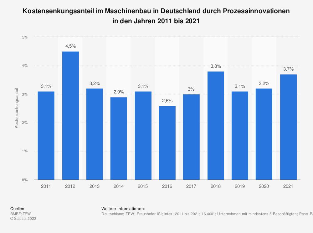 Statistik: Kostensenkungsanteil im Maschinenbau in Deutschland durch Prozessinnovationen in den Jahren 2008 bis 2018 | Statista