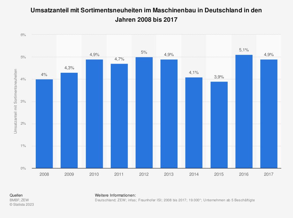 Statistik: Umsatzanteil mit Sortimentsneuheiten im Maschinenbau in Deutschland in den Jahren 2008 bis 2017 | Statista