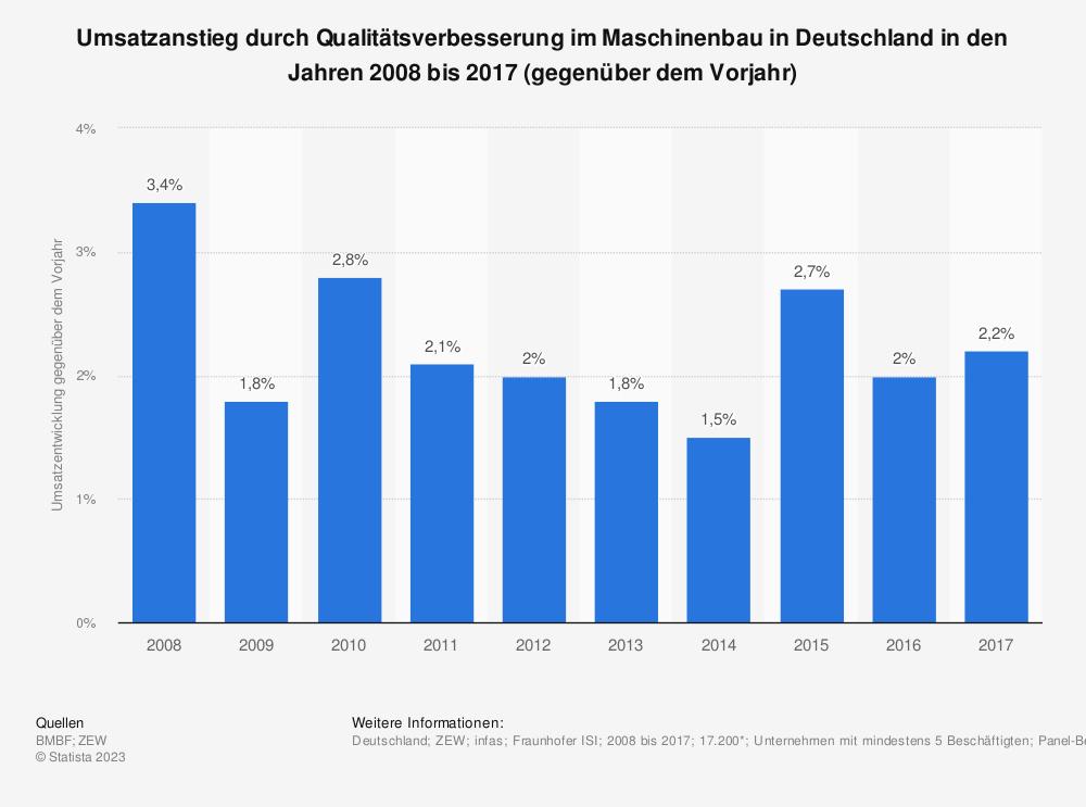 Statistik: Umsatzanstieg durch Qualitätsverbesserung im Maschinenbau in Deutschland in den Jahren 2008 bis 2017 (gegenüber dem Vorjahr) | Statista
