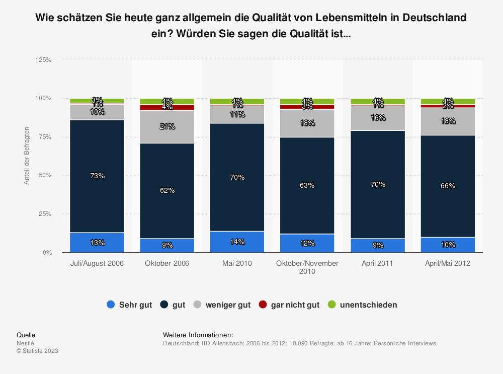 Statistik: Wie schätzen Sie heute ganz allgemein die Qualität von Lebensmitteln in Deutschland ein? Würden Sie sagen die Qualität ist...   Statista