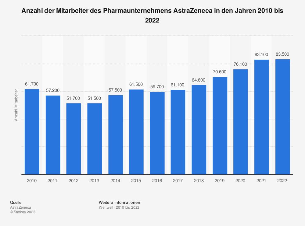 Statistik: Anzahl der Mitarbeiter des Pharmaunternehmens AstraZeneca in den Jahren 2010 bis 2019 | Statista