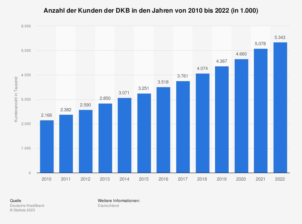 Statistik: Anzahl der Kunden der DKB in den Jahren von 2010 bis 2020 (in 1.000) | Statista