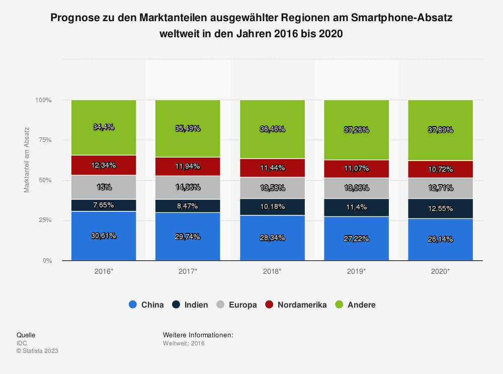 Statistik: Prognose zu den Marktanteilen ausgewählter Regionen am Smartphone-Absatz weltweit in den Jahren 2016 bis 2020 | Statista