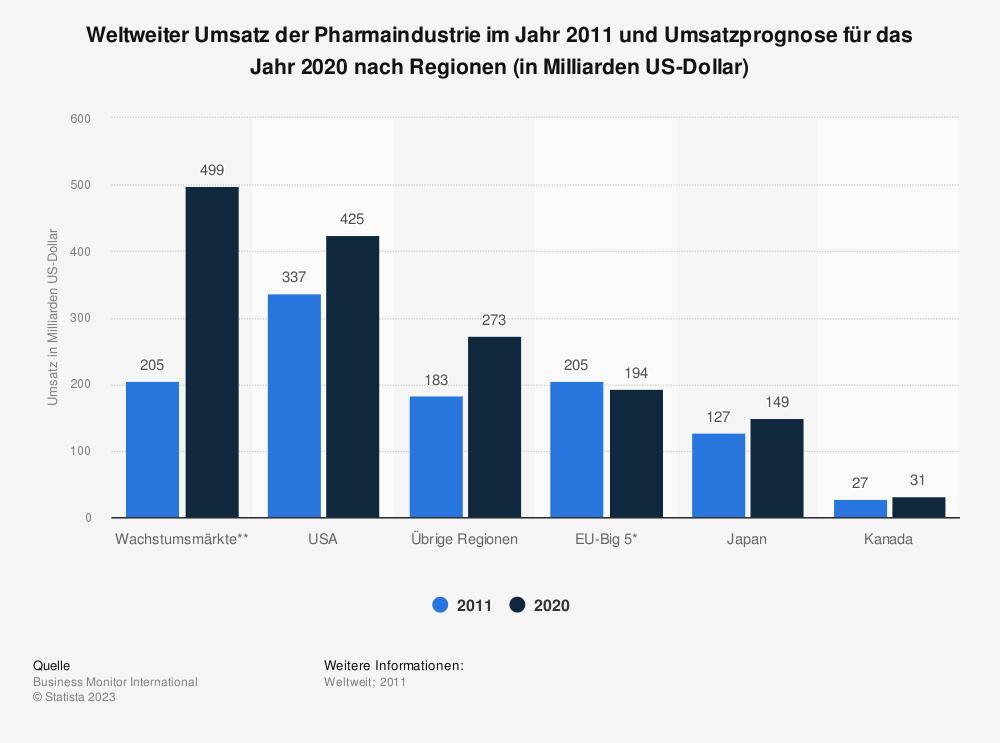 Statistik: Weltweiter Umsatz der Pharmaindustrie im Jahr 2011 und Umsatzprognose für das Jahr 2020 nach Regionen (in Milliarden US-Dollar) | Statista