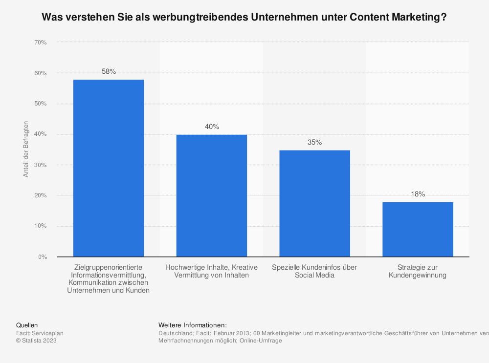 Statistik: Was verstehen Sie als werbungtreibendes Unternehmen unter Content Marketing? | Statista