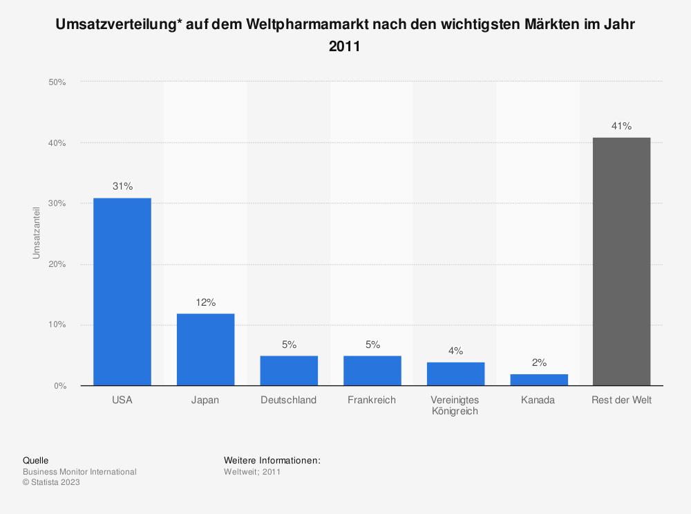 Statistik: Umsatzverteilung* auf dem Weltpharmamarkt nach den wichtigsten Märkten im Jahr 2011 | Statista