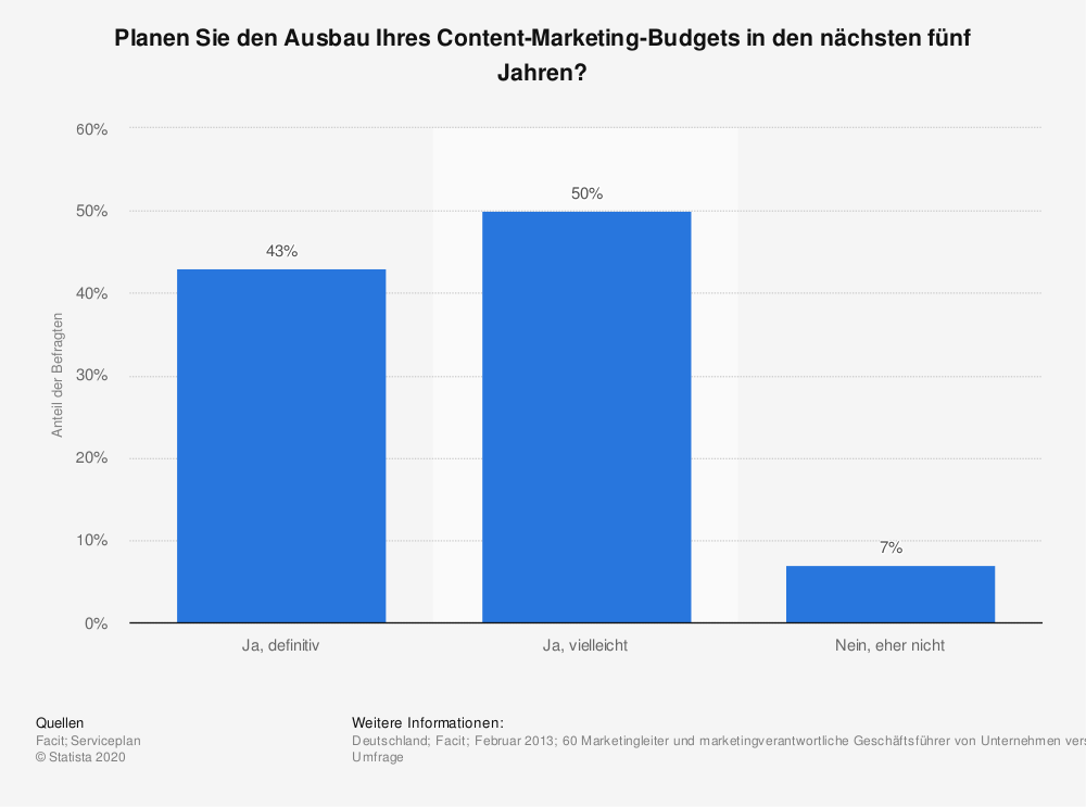 Statistik: Planen Sie den Ausbau Ihres Content-Marketing-Budgets in den nächsten fünf Jahren? | Statista