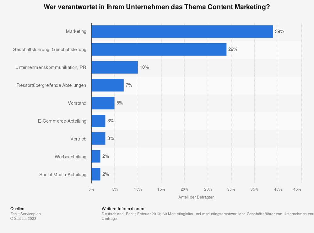 Statistik: Wer verantwortet in Ihrem Unternehmen das Thema Content Marketing? | Statista