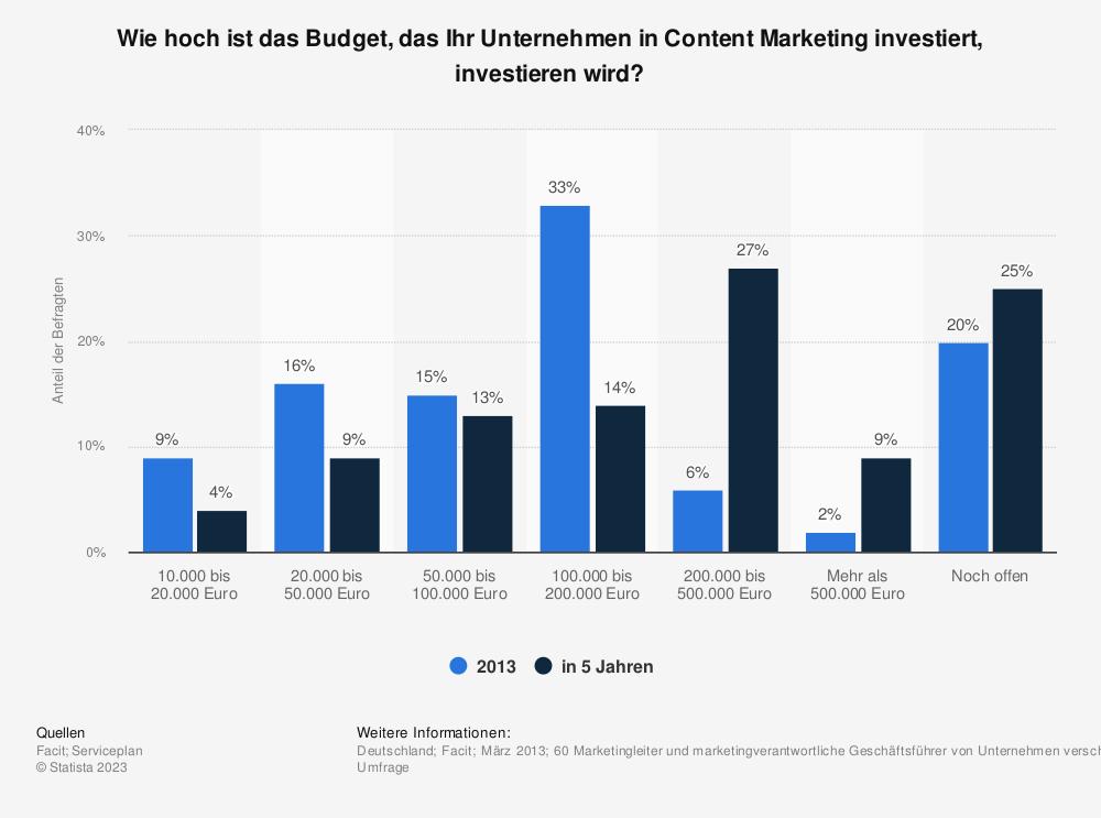 Statistik: Wie hoch ist das Budget, das Ihr Unternehmen in Content Marketing investiert, investieren wird? | Statista