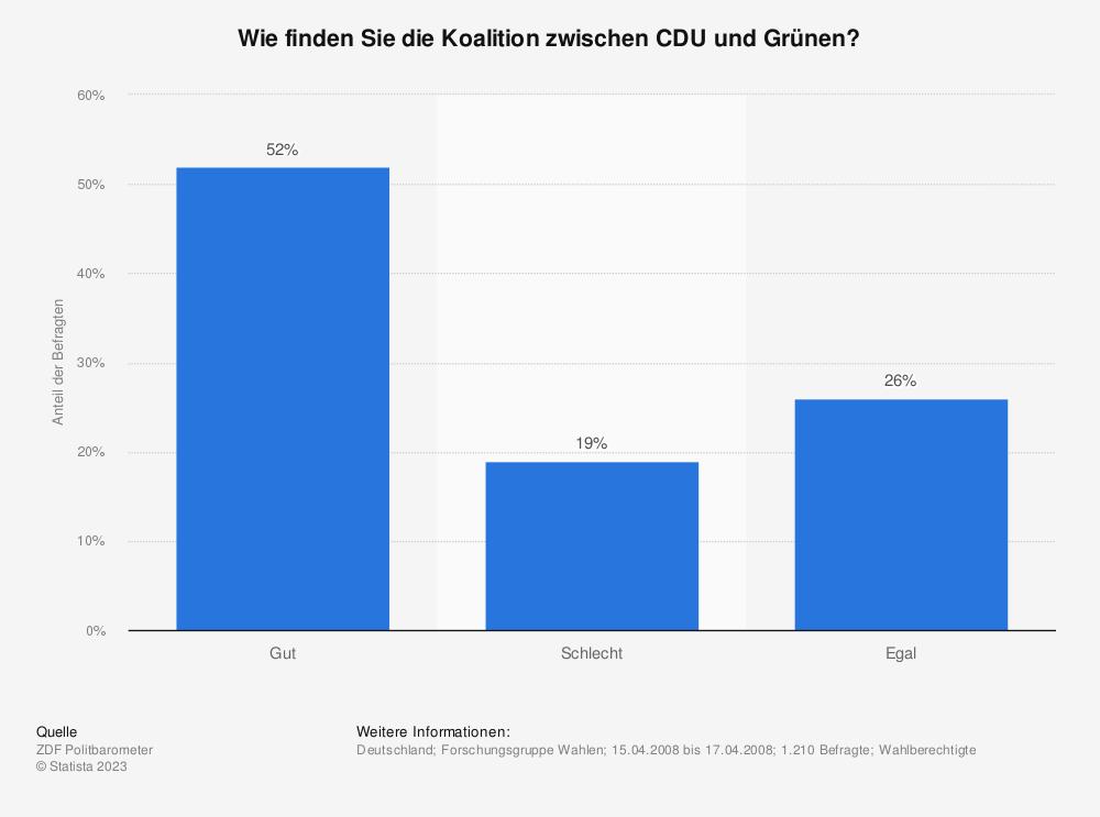 Statistik: Wie finden Sie die Koalition zwischen CDU und Grünen?   Statista