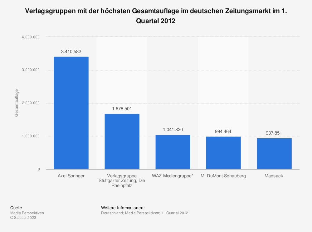 Statistik: Verlagsgruppen mit der höchsten Gesamtauflage im deutschen Zeitungsmarkt im 1. Quartal 2012 | Statista