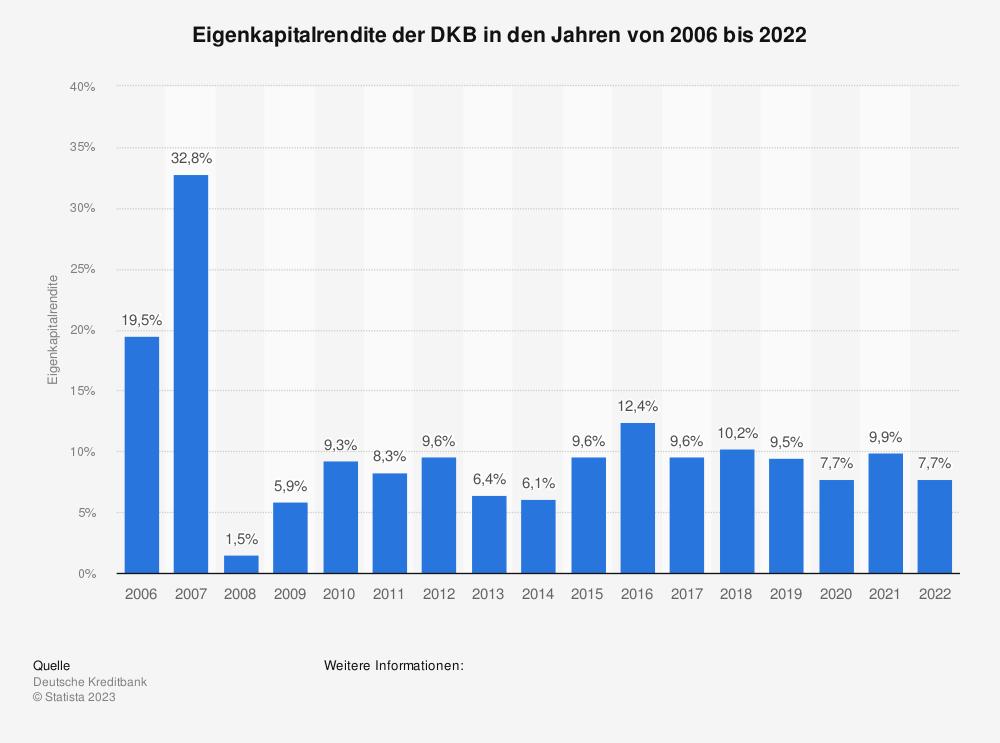 Statistik: Eigenkapitalrendite der DKB in den Jahren von 2006 bis 2019 | Statista