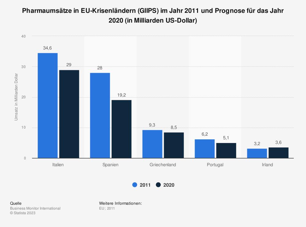 Statistik: Pharmaumsätze in EU-Krisenländern (GIIPS) im Jahr 2011 und Prognose für das Jahr 2020 (in Milliarden US-Dollar) | Statista