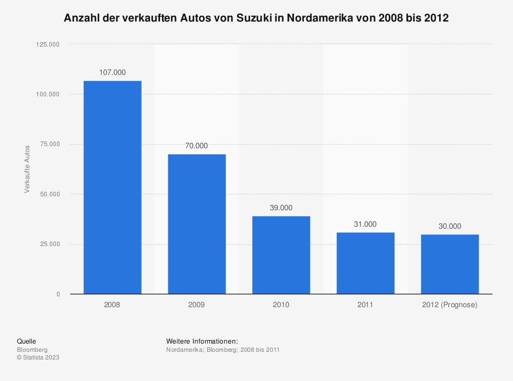 Statistik: Anzahl der verkauften Autos von Suzuki in Nordamerika von 2008 bis 2012 | Statista