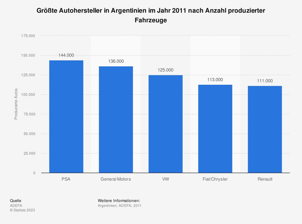 Statistik: Größte Autohersteller in Argentinien im Jahr 2011 nach Anzahl produzierter Fahrzeuge | Statista