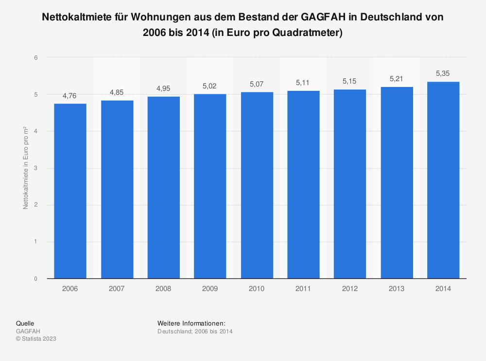 Statistik: Nettokaltmiete für Wohnungen aus dem Bestand der GAGFAH in Deutschland von 2006 bis 2014 (in Euro pro Quadratmeter) | Statista