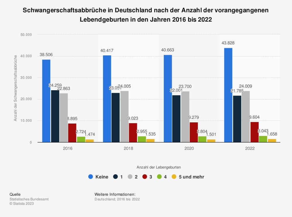 Statistik: Schwangerschaftsabbrüche in Deutschland nach der Anzahl der vorangegangenen Lebendgeburten in den Jahren 2013 bis 2019 | Statista